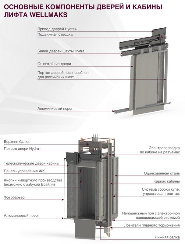 Лифты Щербинского